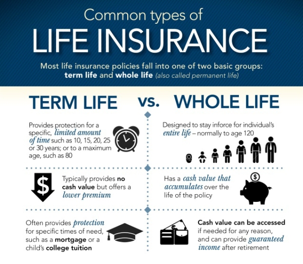 common-types-of-life-insurance